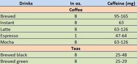 Caffeine_content_for_coffee_and_tea