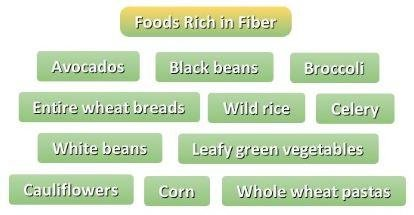 Diet in 8th month of pregnancy. Foods rich in fiber