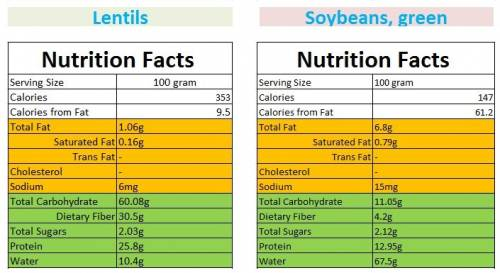 Lentils and soybeans. Nutrition facts