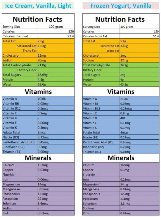 Nutrition facts. Difference between ice cream and frozen yogurt