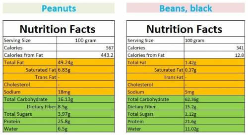 Peanuts and beans. Nutrition facts