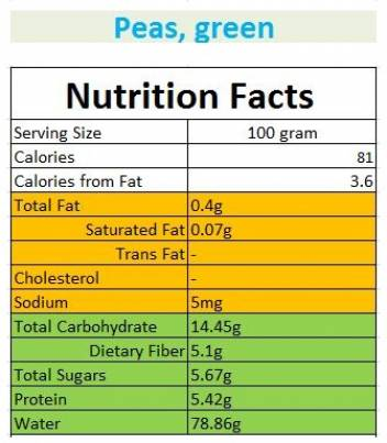 Peas. Nutrition facts