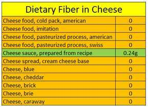 Table-Dietary fiber in cheese
